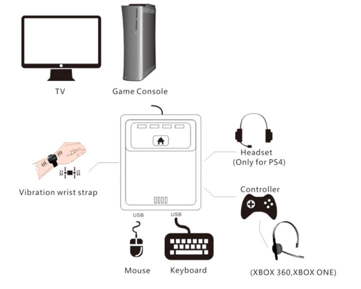 نحوه ی اتصال موس و کیبورد به کنسول های بازی