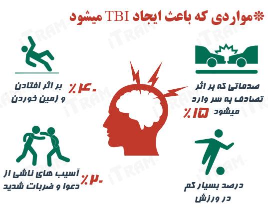 ضربه مغزی یا هامان TBI که یکی از دلایل آن در میان افراد مسن زمین خوردن سالمندان می باشد